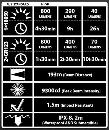 led el fenerinin özelliklerini belirten tablo